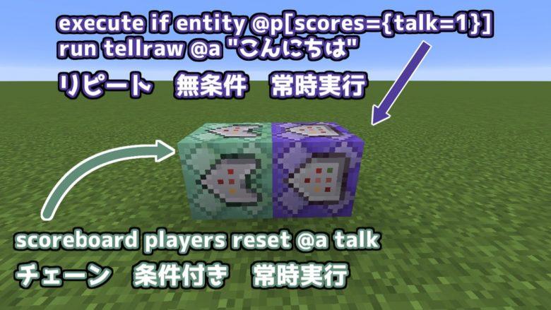 "/execute if entity @p[scores={talk=1}] run tellraw @a ""こんにちは"" このコマンドは常時実行のリピートコマンドブロックに入れておきます。 /scoreboard players reset @a talk これらの問題を解消するためにも、チェーンコマンドブロックに以下のようなコマンドを打ちこみます。"